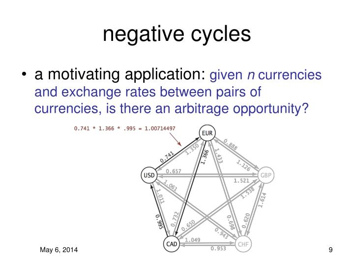 negative cycles