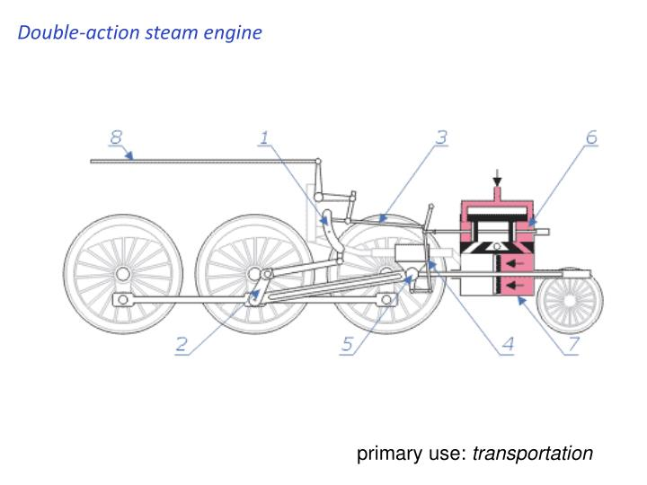 Double-action steam