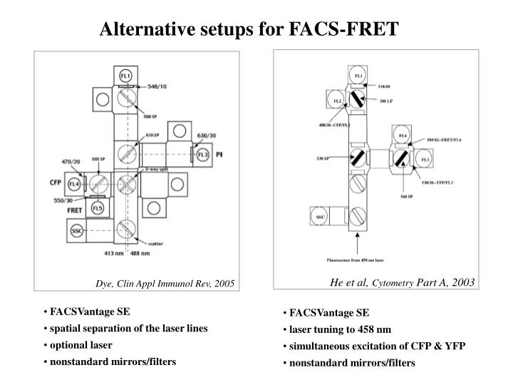 Alternative setups for FACS-FRET