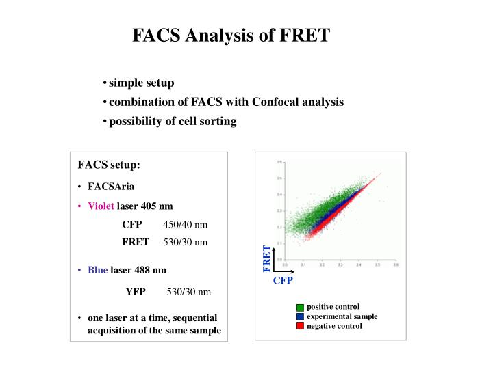 FACS Analysis of FRET