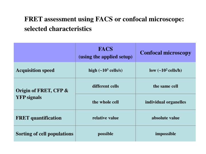 FRET assessment using FACS or confocal microscope: