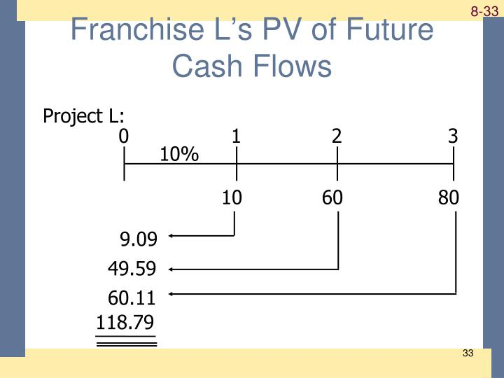 Franchise L's PV of Future Cash Flows