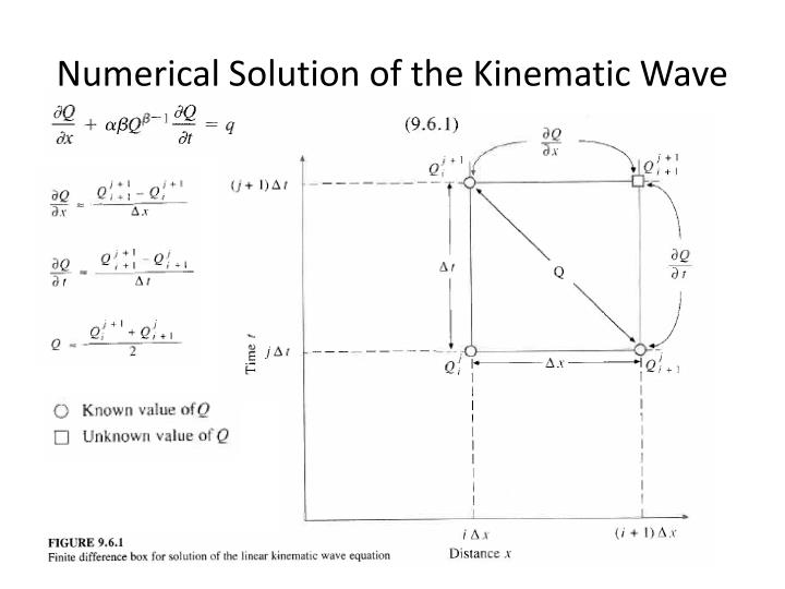 Numerical Solution of the Kinematic Wave
