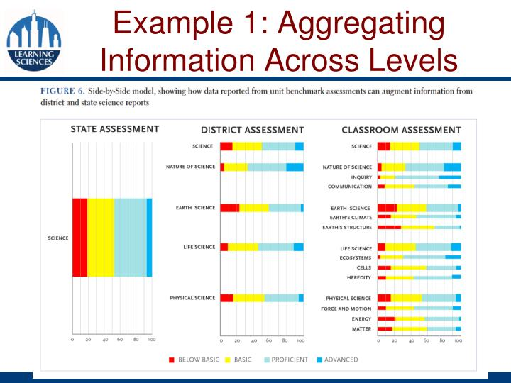 Example 1: Aggregating Information Across Levels