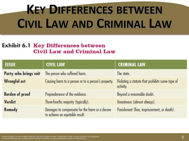 differences between civil and criminal law Criminal trial, civil trial the parties involved: the government (federal, state, or  local) and an alleged law-breaker, private individuals or groups at issue: court.