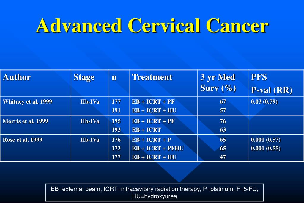 Ppt Management Of The Abnormal Pap Smear Cervical