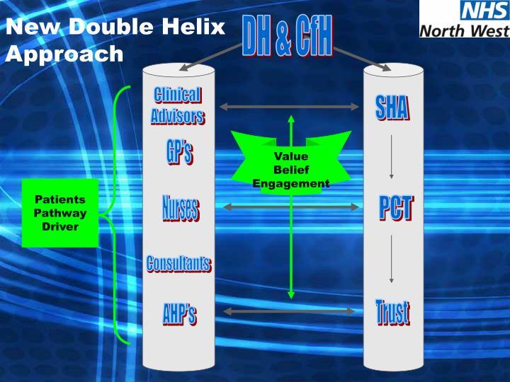 New Double Helix