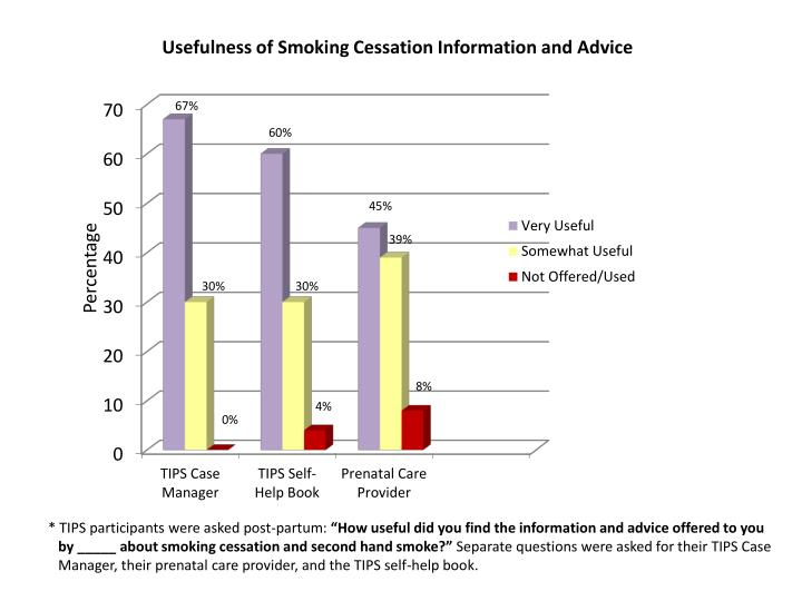 usefulness of smoking cessation information and advice n.