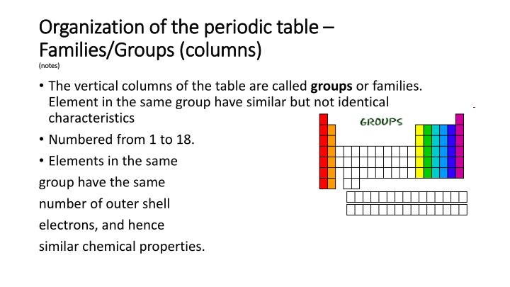 Ppt The Periodic Table Powerpoint Presentation Id2440107