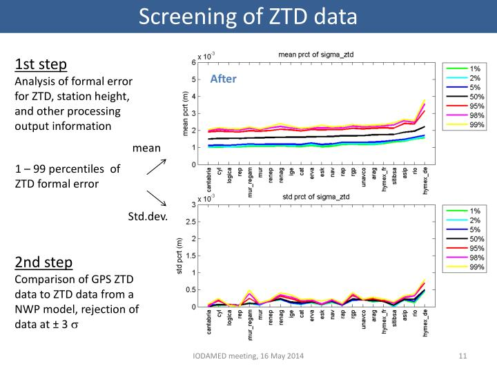 Screening of ZTD data