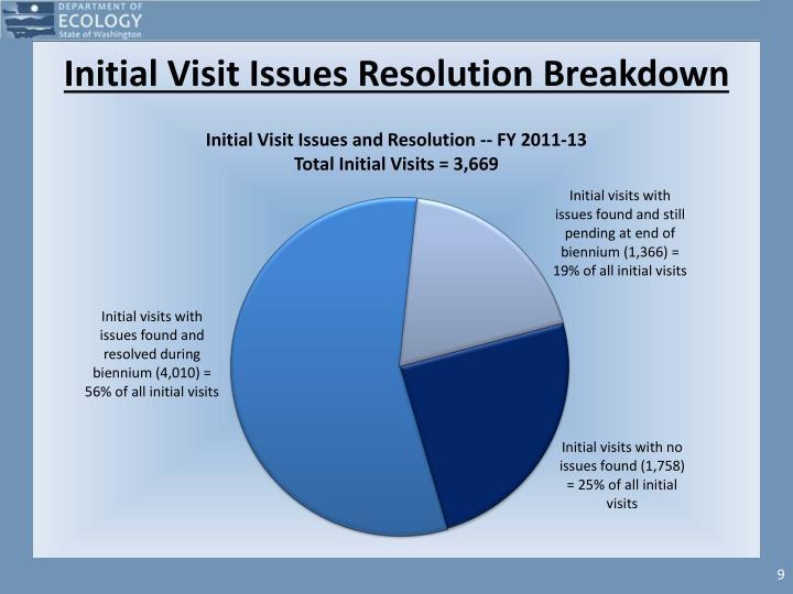 Initial Visit Issues Resolution Breakdown