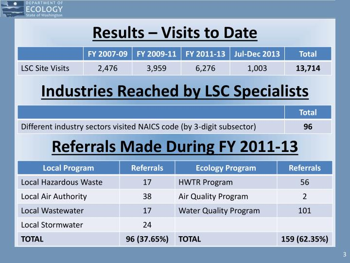 Results visits to date