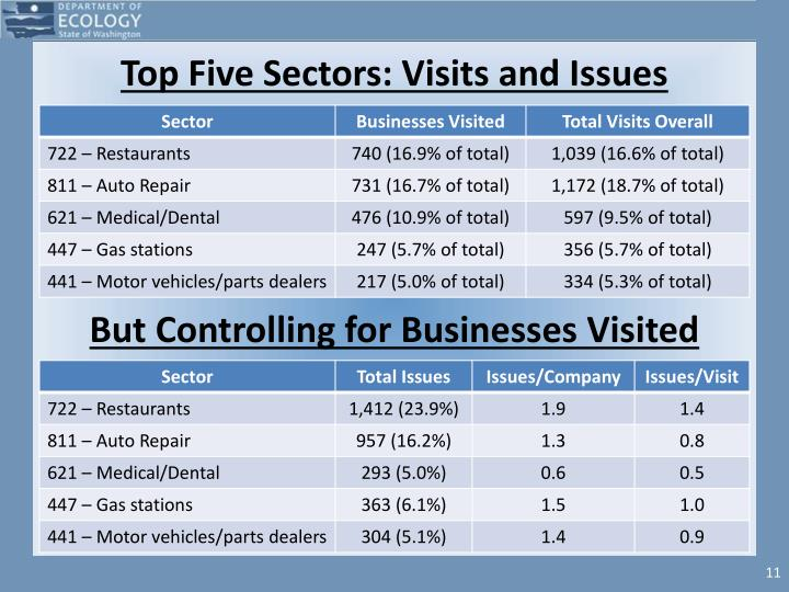 Top Five Sectors: Visits and Issues