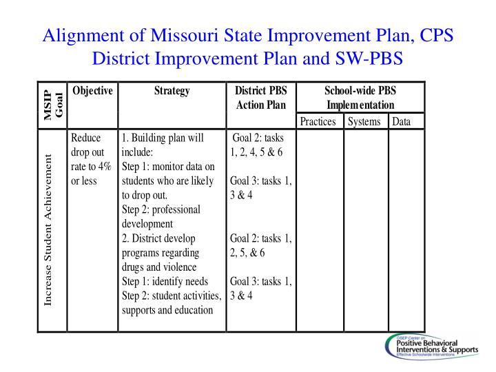 Alignment of Missouri State Improvement Plan, CPS District Improvement Plan and SW-PBS