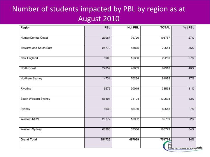 Number of students impacted by PBL by region as at August 2010