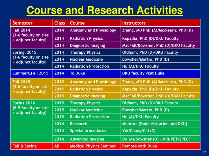Course and Research Activities
