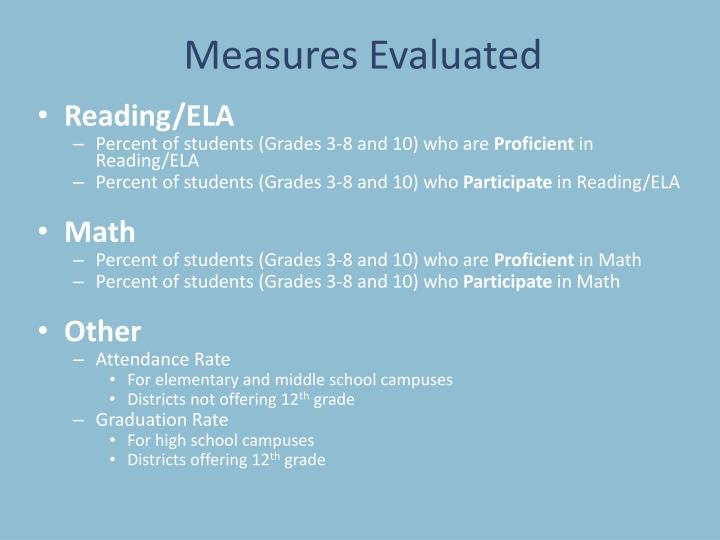 Measures evaluated