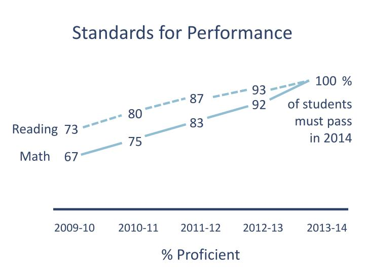 Standards for Performance