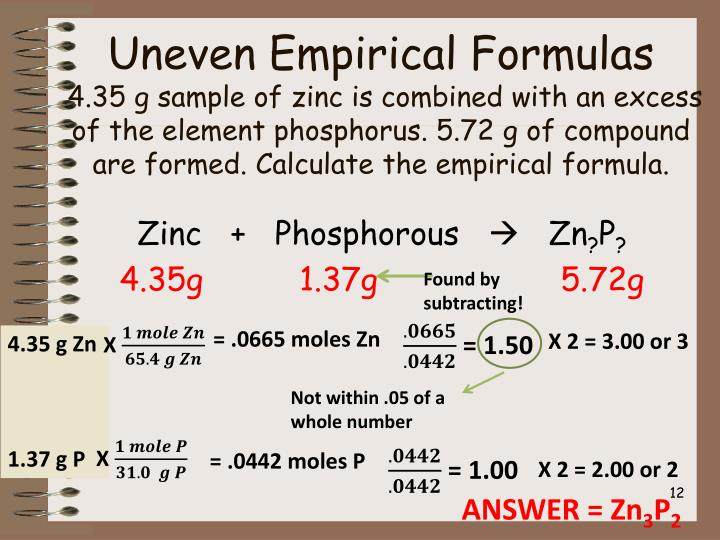 how to find empirical formula from molar mass