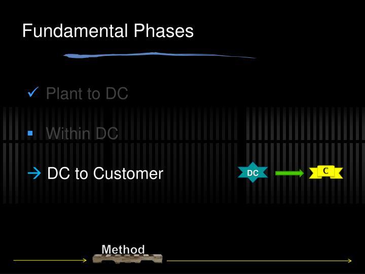 Fundamental Phases