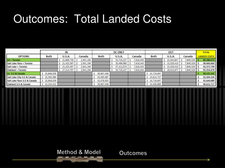 Outcomes:  Total Landed Costs