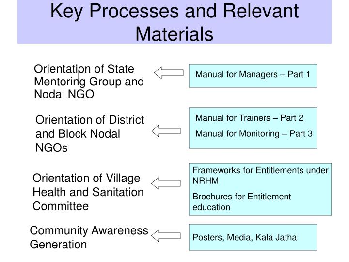 Key Processes and Relevant Materials