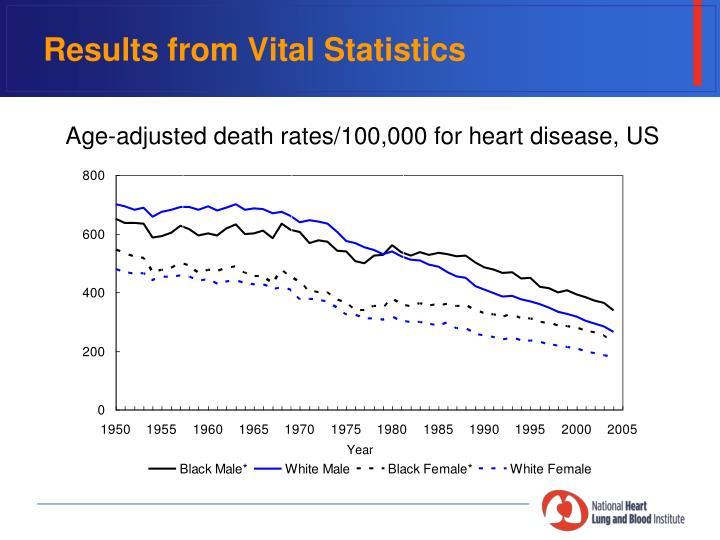 Results from Vital Statistics