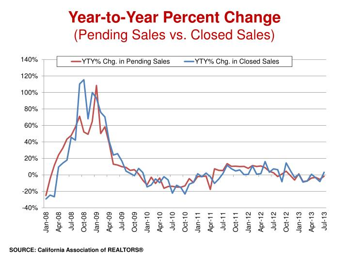 Year to year percent change pending sales vs closed sales