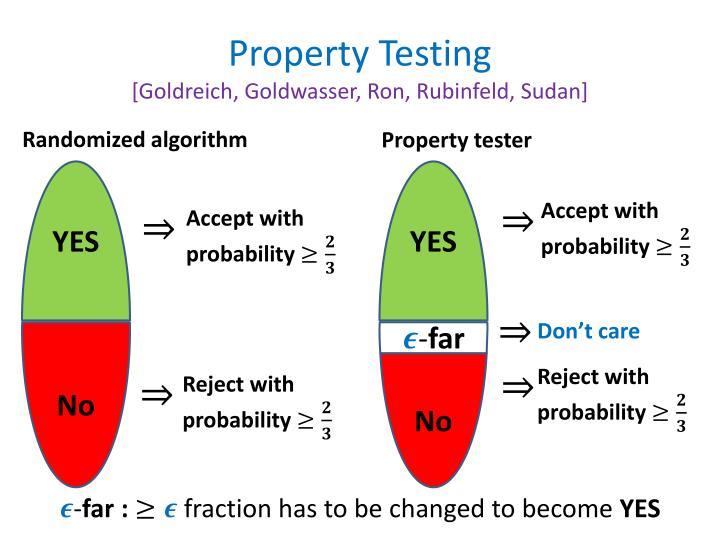Property testing goldreich goldwasser ron rubinfeld sudan