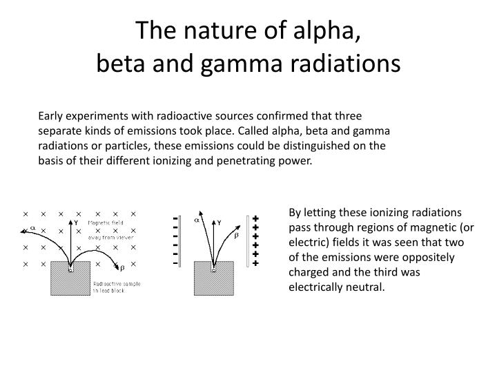 The nature of alpha beta and gamma radiations