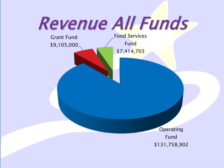 Revenue all funds
