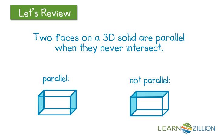 Two faces on a 3D solid are parallel when they never intersect.