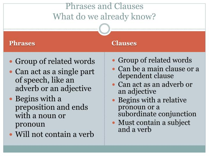 phrases and clauses what do we already know n.
