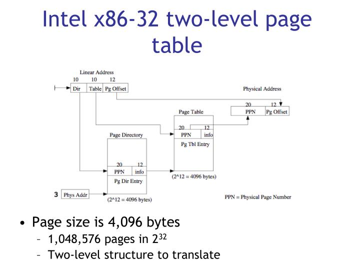 Intel x86-32 two-level page table