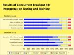 results of concurrent breakout 2 interpretation testing and training