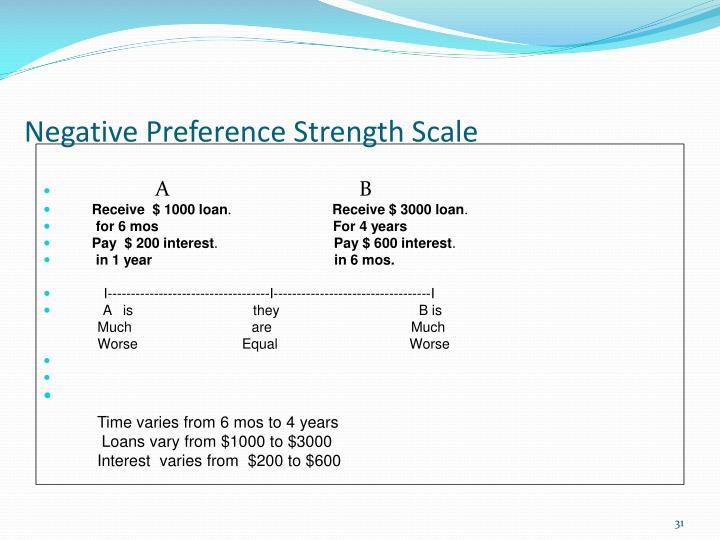 Negative Preference Strength Scale