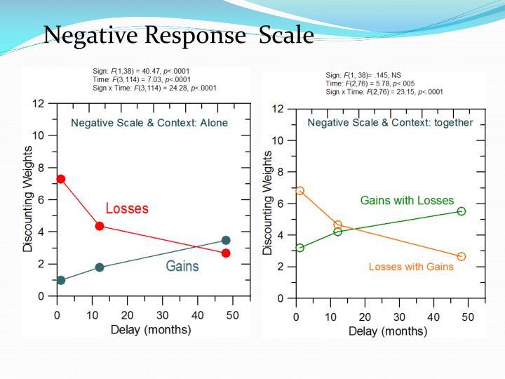 Negative Response  Scale