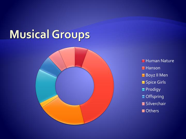 Musical Groups
