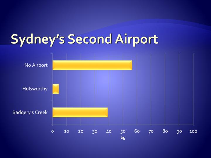 Sydney's Second Airport