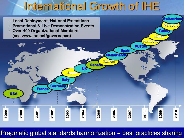 International Growth of IHE