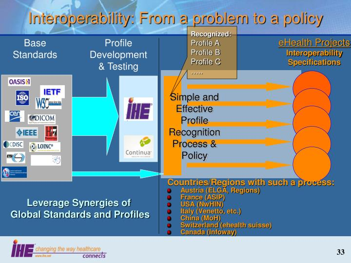 Interoperability: From a problem to a policy