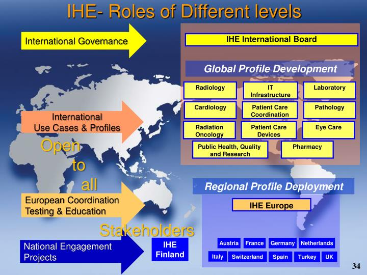 IHE- Roles of Different levels