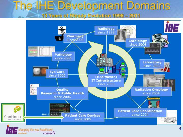 The IHE Development Domains
