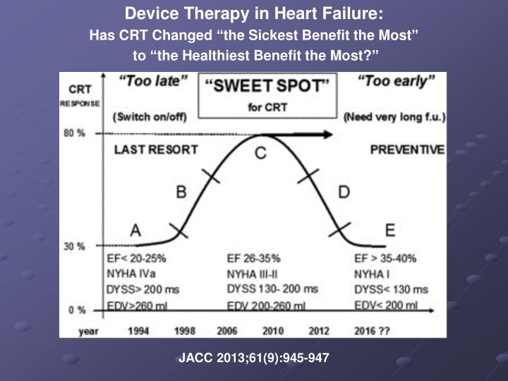 Device Therapy in Heart Failure: