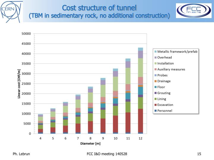 Cost structure of tunnel