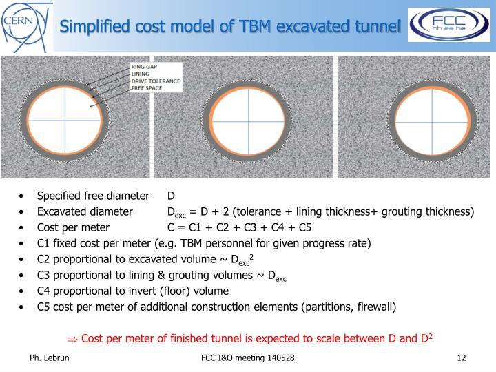 Simplified cost model of TBM excavated tunnel