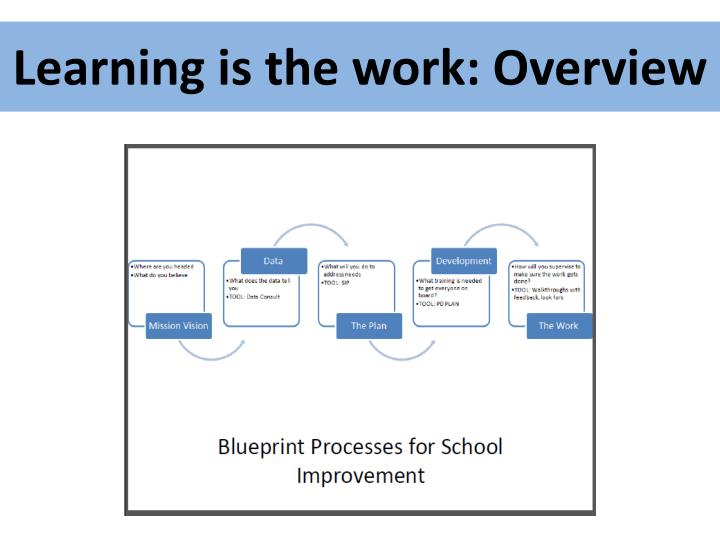 Learning is the work: Overview
