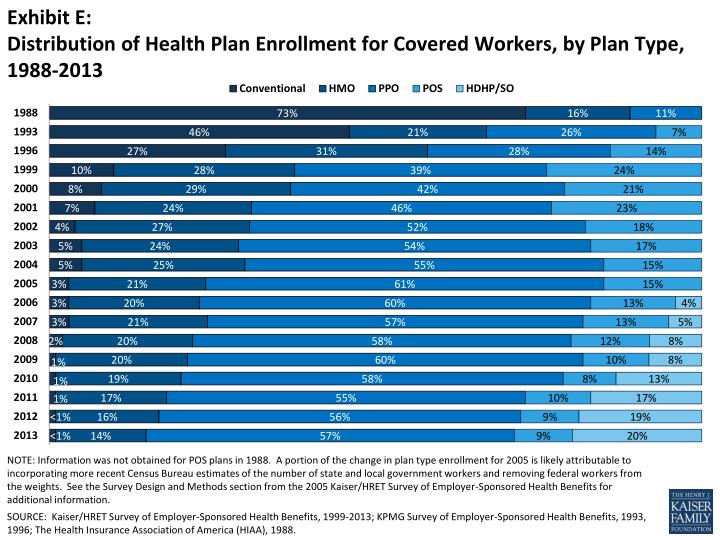 Exhibit e distribution of health plan enrollment for covered workers by plan type 1988 2013