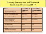 planning assumptions and drivers of institutional success 2009 10