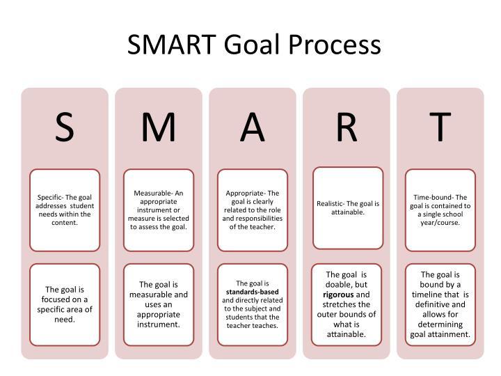 SMART Goal Process